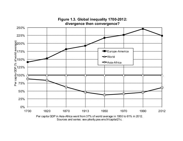 0% 25% 50% 75% 100% 125% 150% 175% 200% 225% 250% 1700 1820 1870 1913 1950 1970 1990 2012 PercapitaGDP(%ofworldaverage) Pe...