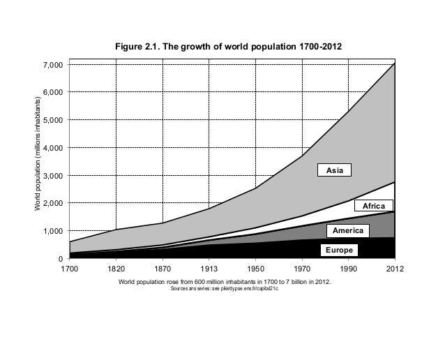 0 1,000 2,000 3,000 4,000 5,000 6,000 7,000 1700 1820 1870 1913 1950 1970 1990 2012 Worldpopulation(millionsinhabitants) W...