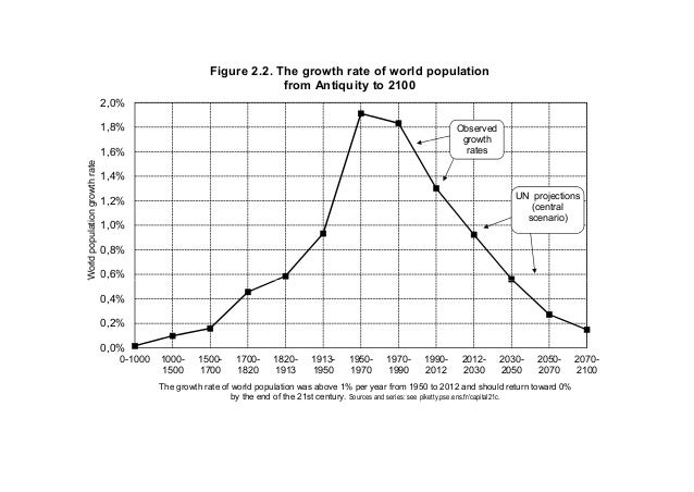 0,6% 0,8% 1,0% 1,2% 1,4% 1,6% 1,8% 2,0% Worldpopulationgrowthrate Figure 2.2. The growth rate of world population from Ant...