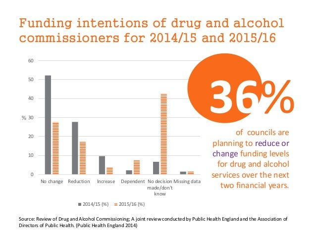 Funding intentions of drug and alcohol commissioners for 2014/15 and 2015/16 0 10 20 30 40 50 60 No change Reduction Incre...