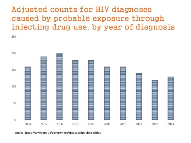 Adjusted counts for HIV diagnoses caused by probable exposure through injecting drug use, by year of diagnosis 0 50 100 15...