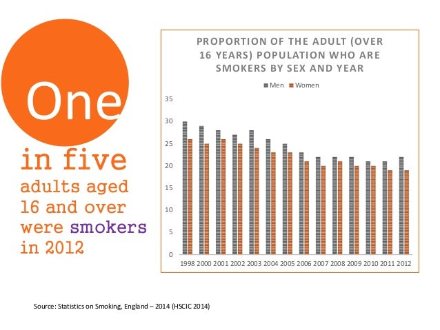 in five adults aged 16 and over were smokers in 2012 0 5 10 15 20 25 30 35 1998 2000 2001 2002 2003 2004 2005 2006 2007 20...