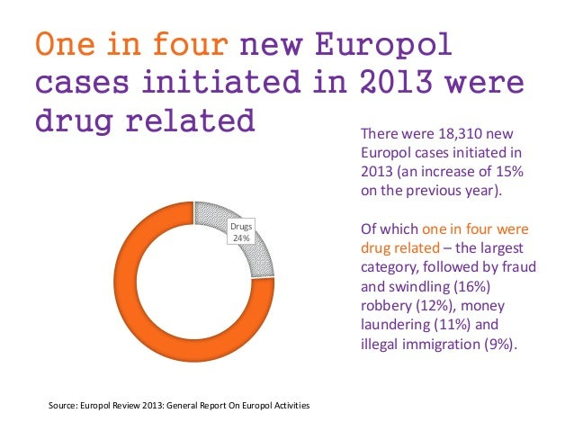 One in four new Europol cases initiated in 2013 were drug related Drugs 24% There were 18,310 new Europol cases initiated ...
