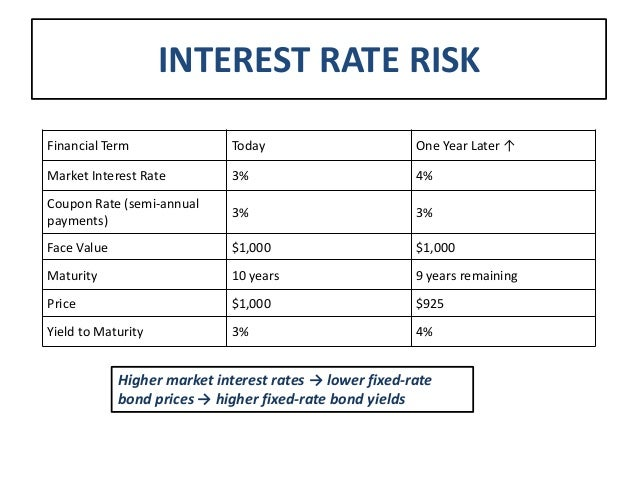 Why high coupon bonds have low interest rate risk