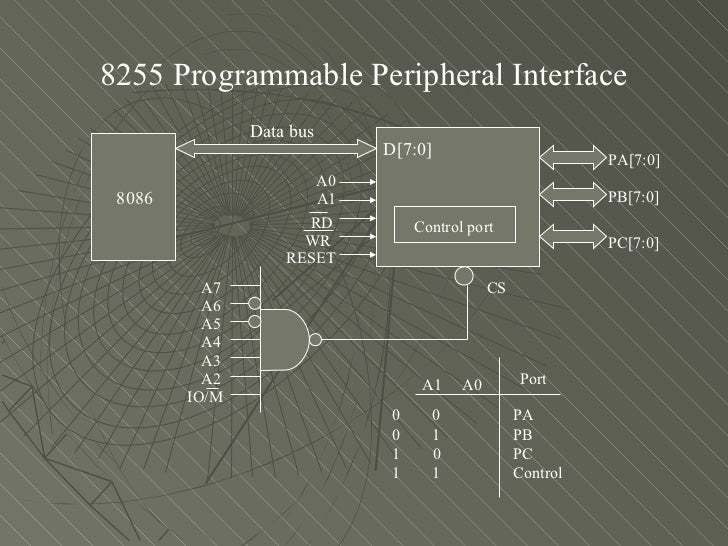 8255 interfacing 8085 microprocessor and interfacing  intel 8255a is a  programmable peripheral  block diagram of the 8255a: the block  diagram of intel.