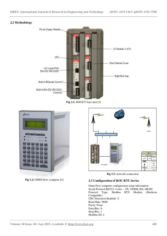 Interfacing Omni Flow  puter To Remote Operation Controller Roc Remote Terminal Unit Rtu For Scada  work In Spdc on wire connection symbol