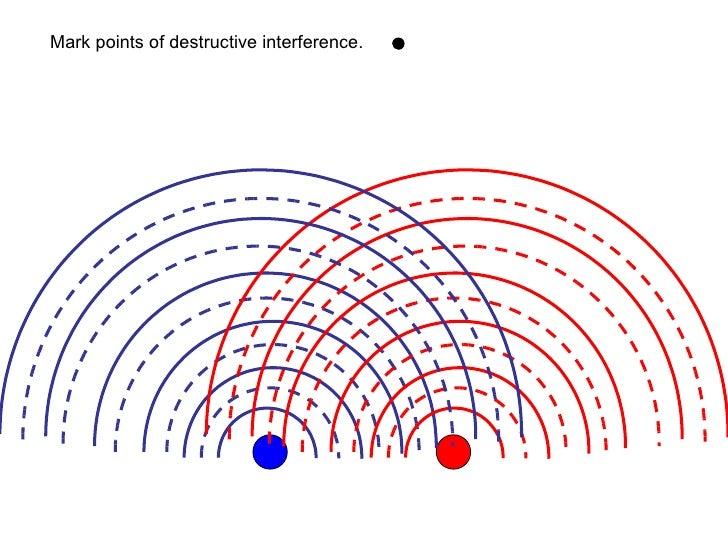 Energies et preuves Scientifiques Interference-in-waves-6-728