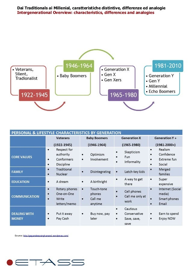Dai Traditionals ai Millenial, caratteristiche distintive, differenze ed analogie Intergenerational Overview: characterist...