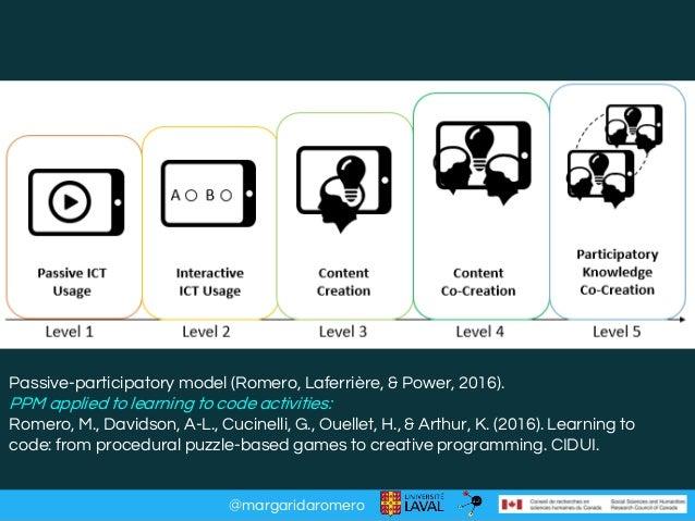 @margaridaromero Can technologies support creative participation across the lifespan ? Passive-participatory model (Romero...