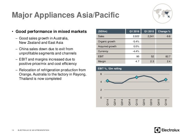 Major Appliances Asia/Pacific • Good performance in mixed markets – Good sales growth in Australia, New Zealand and East A...
