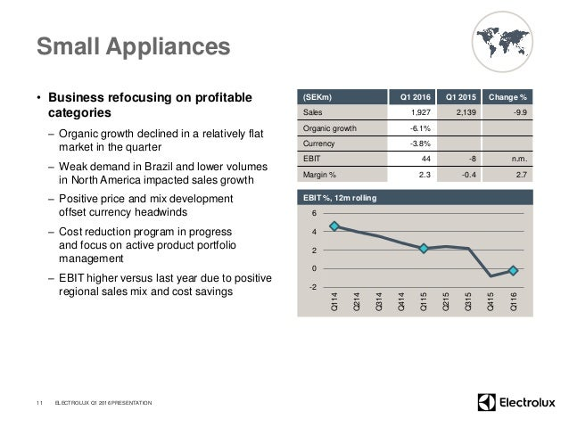 Small Appliances • Business refocusing on profitable categories – Organic growth declined in a relatively flat market in t...