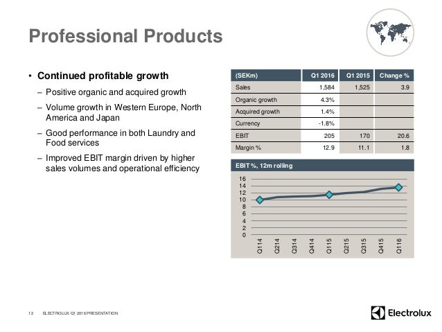 Professional Products • Continued profitable growth – Positive organic and acquired growth – Volume growth in Western Euro...