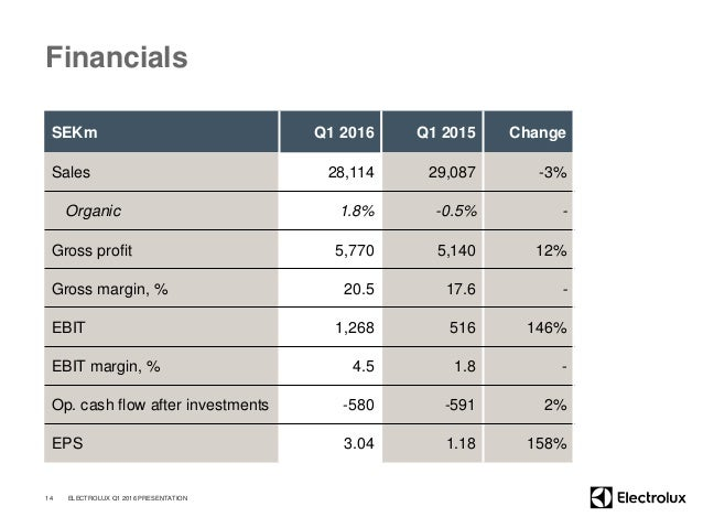 Financials SEKm Q1 2016 Q1 2015 Change Sales 28,114 29,087 -3% Organic 1.8% -0.5% - Gross profit 5,770 5,140 12% Gross mar...