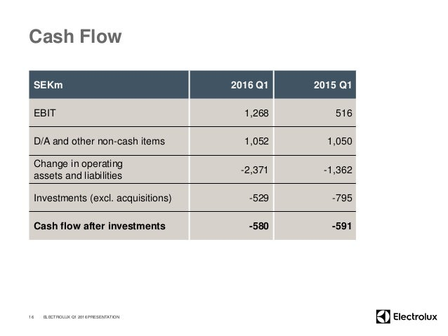 Cash Flow SEKm 2016 Q1 2015 Q1 EBIT 1,268 516 D/A and other non-cash items 1,052 1,050 Change in operating assets and liab...