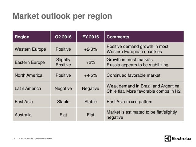 Market outlook per region Region Q2 2016 FY 2016 Comments Western Europe Positive +2-3% Positive demand growth in most Wes...