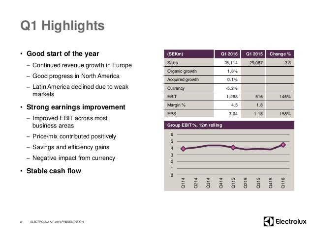 (SEKm) Q1 2016 Q1 2015 Change % Sales 28,114 29,087 -3.3 Organic growth 1.8% Acquired growth 0.1% Currency -5.2% EBIT 1,26...
