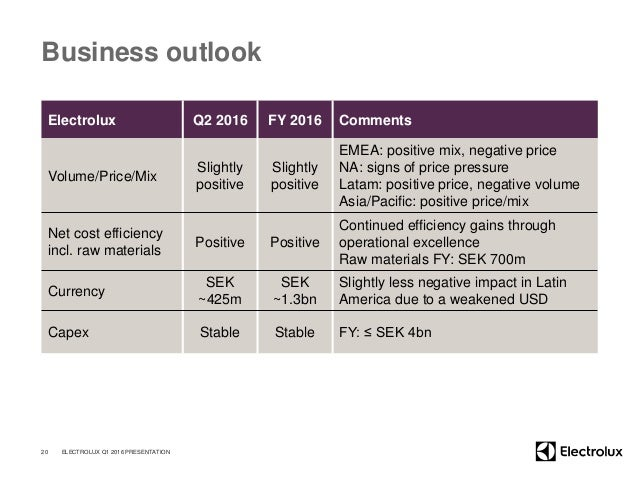 Business outlook Electrolux Q2 2016 FY 2016 Comments Volume/Price/Mix Slightly positive Slightly positive EMEA: positive m...