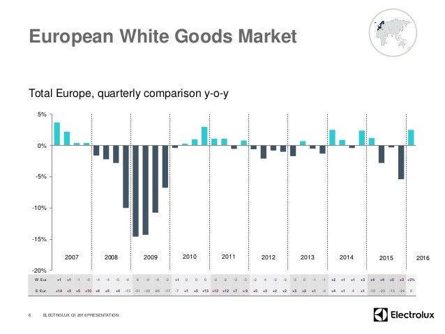 European White Goods Market Total Europe, quarterly comparison y-o-y -20% -15% -10% -5% 0% 5% 6 2007 2008 2009 2010 2011 2...