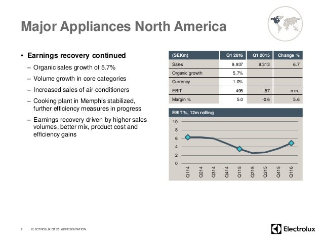 Major Appliances North America • Earnings recovery continued – Organic sales growth of 5.7% – Volume growth in core catego...