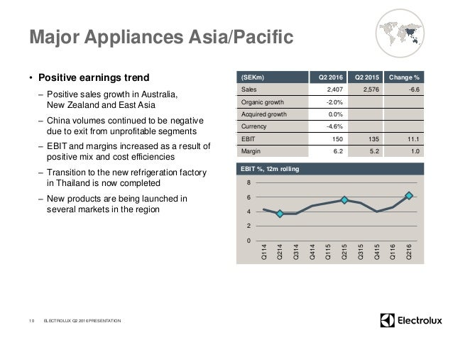 Major Appliances Asia/Pacific • Positive earnings trend – Positive sales growth in Australia, New Zealand and East Asia – ...
