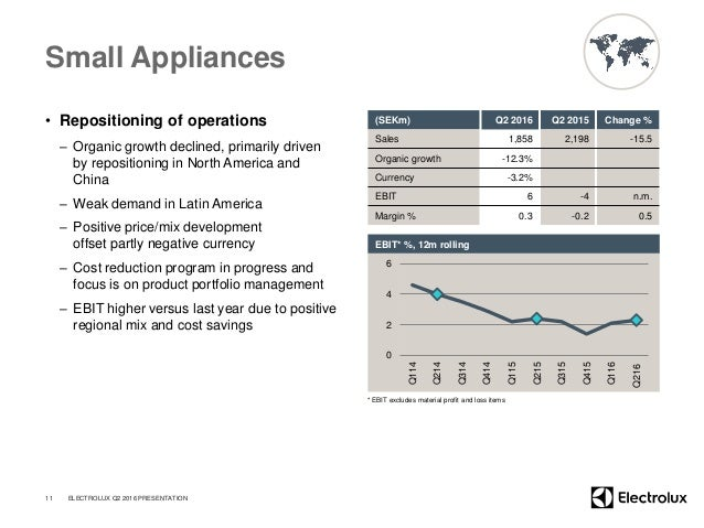 Small Appliances • Repositioning of operations – Organic growth declined, primarily driven by repositioning in North Ameri...
