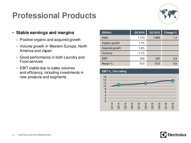 Professional Products • Stable earnings and margins – Positive organic and acquired growth – Volume growth in Western Euro...