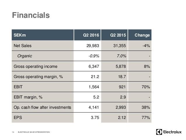 Financials SEKm Q2 2016 Q2 2015 Change Net Sales 29,983 31,355 -4% Organic -0.9% 7.0% - Gross operating income 6,347 5,878...