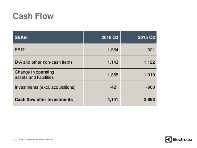 Cash Flow SEKm 2016 Q2 2015 Q2 EBIT 1,564 921 D/A and other non-cash items 1,143 1,122 Change in operating assets and liab...