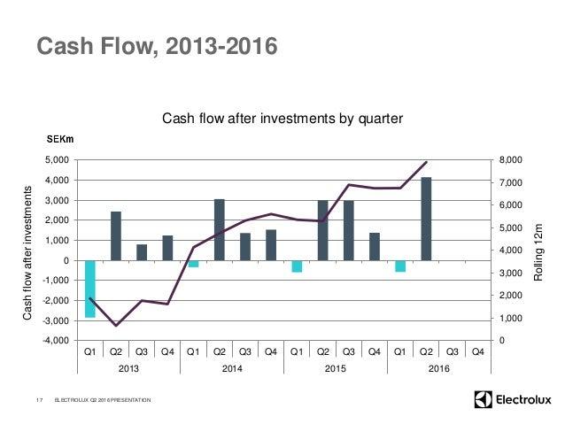 Cash Flow, 2013-2016 Cash flow after investments by quarter 17 ELECTROLUX Q2 2016 PRESENTATION Cashflowafterinvestments Ro...