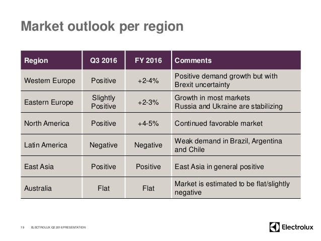 Market outlook per region Region Q3 2016 FY 2016 Comments Western Europe Positive +2-4% Positive demand growth but with Br...