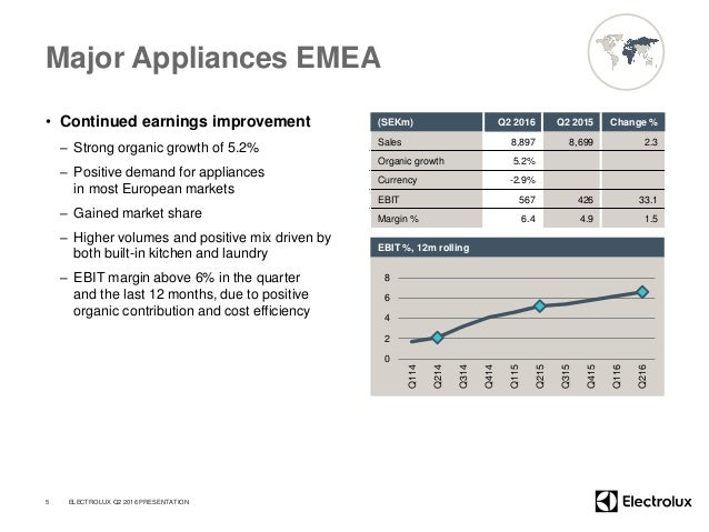 Major Appliances EMEA • Continued earnings improvement – Strong organic growth of 5.2% – Positive demand for appliances in...