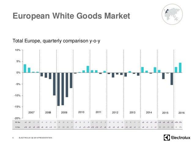 European White Goods Market Total Europe, quarterly comparison y-o-y -20% -15% -10% -5% 0% 5% 10% 6 2007 2008 2009 2010 20...