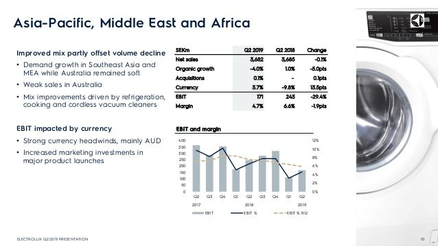 Asia-Pacific, Middle East and Africa Improved mix partly offset volume decline • Demand growth in Southeast Asia and MEA w...