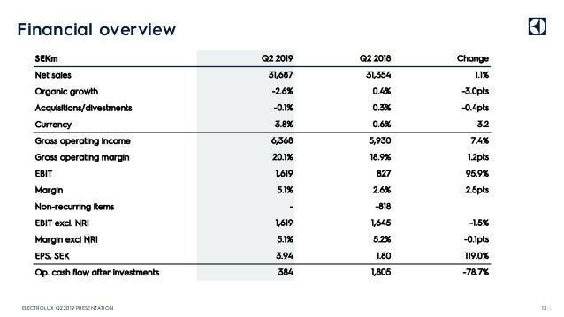 Financial overview 13ELECTROLUX Q2 2019 PRESENTATION SEKm Net sales Organic growth Acquisitions/divestments Currency Gross...