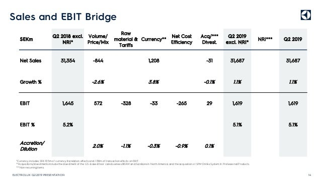 Sales and EBIT Bridge 14 *Currency includes SEK 105m of currency translation effects and -138m of transaction effects on E...