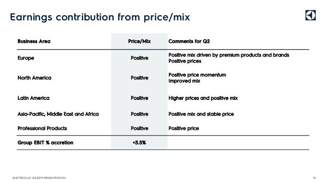Earnings contribution from price/mix 15ELECTROLUX Q2 2019 PRESENTATION Group EBIT % accretion +3.5% Professional Products ...