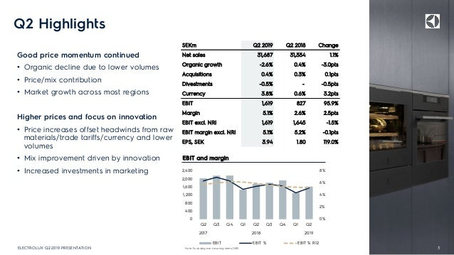 Q2 Highlights Good price momentum continued • Organic decline due to lower volumes • Price/mix contribution • Market growt...