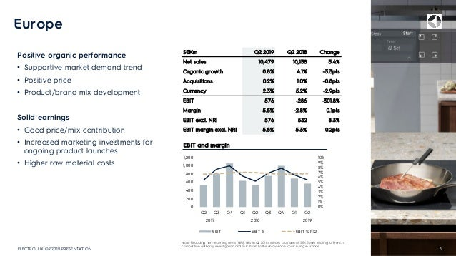 Europe Positive organic performance • Supportive market demand trend • Positive price • Product/brand mix development Soli...