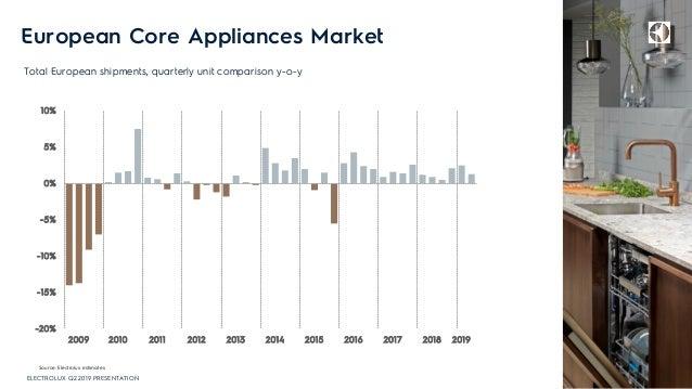 European Core Appliances Market 6 Source: Electrolux estimates Total European shipments, quarterly unit comparison y-o-y E...