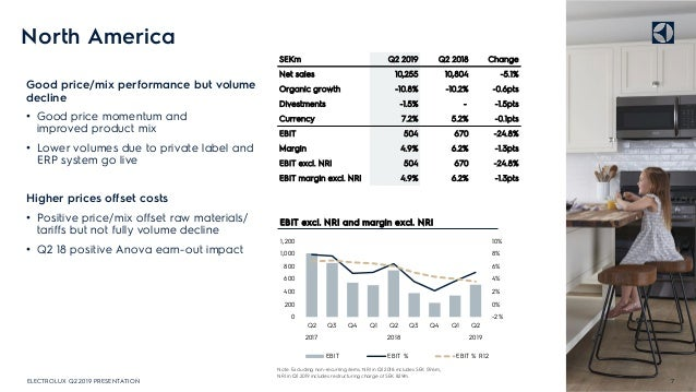 North America Good price/mix performance but volume decline • Good price momentum and improved product mix • Lower volumes...