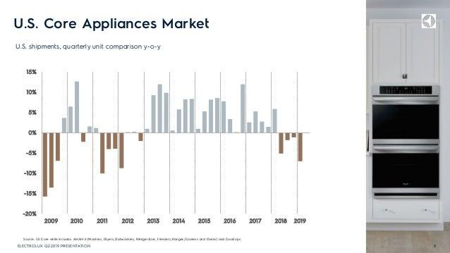 U.S. Core Appliances Market U.S. shipments, quarterly unit comparison y-o-y 8ELECTROLUX Q2 2019 PRESENTATION -20% -15% -10...