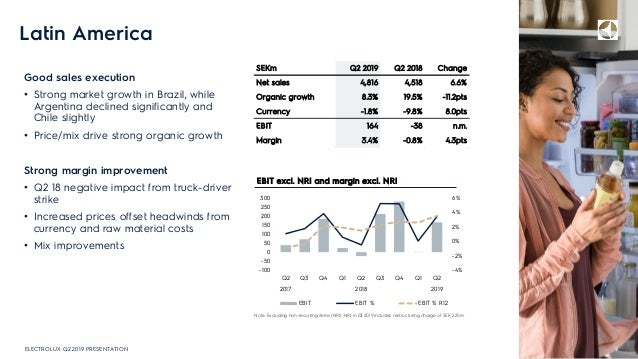 Latin America Good sales execution • Strong market growth in Brazil, while Argentina declined significantly and Chile slig...