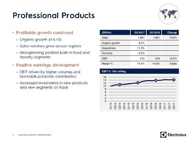 SEKm Q3 2017 Q3 2016 Change % Net Sales 29,309 30,852 -5.0 Organic % -3.2 -1.6 Acquisitions / divestments % 1.4 0.0 Curren...
