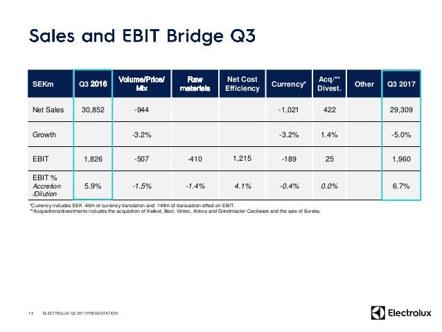 SEKm 2017 Q3 2016 Q3 EBIT 1,960 1,826 D/A and other non-cash items 942 1,040 Change in operating assets and liabilities 58...