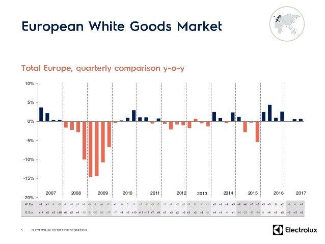 • – – • – – – 6 (SEKm) Q3 2017 Q3 2016 Change Sales 9,544 11,189 -14.7% Organic growth -10.8% Currency -3.9% EBIT 719 824 ...