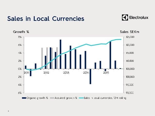 • – – – – – 6 (SEKm) Q4 2014 Q4 2015 Change Sales 9,725 10,332 6.2% Organic growth 6.1% Currency 0.1% EBIT 507 765 50.9% M...