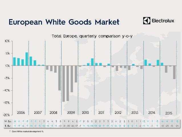 • – – – – – (SEKm) Q4 2014 Q4 2015 Change Sales 8,924 10,413 16.7% Organic growth 4.2% Currency 12.5% EBIT 134 493 n.m. Ma...