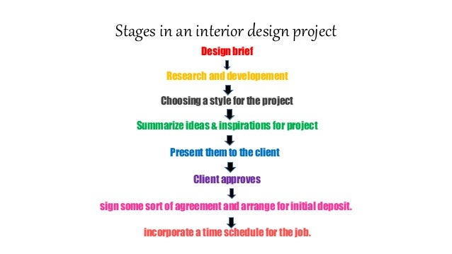 Skills Interests And Qualities To Become An Interior Designer