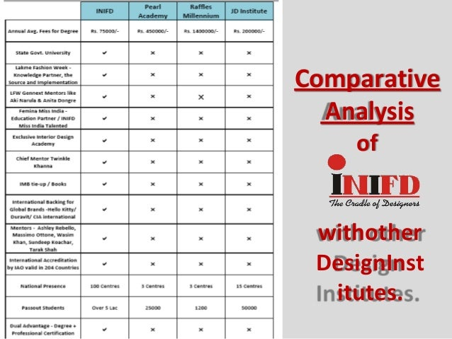 Comparative Analysis Of Withother DesignInst Itutes