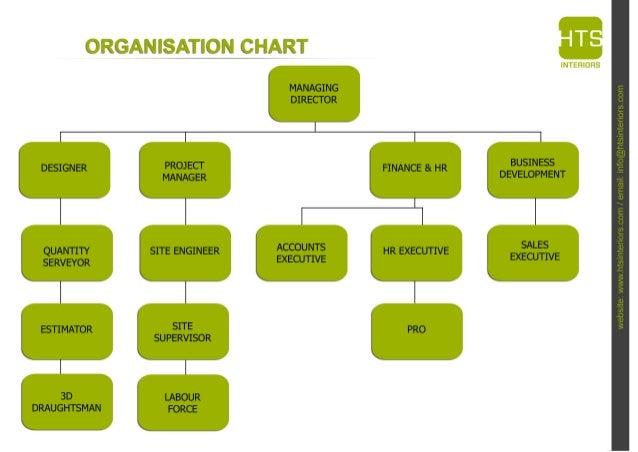 Interior Design Firm Organizational Chart Yubad